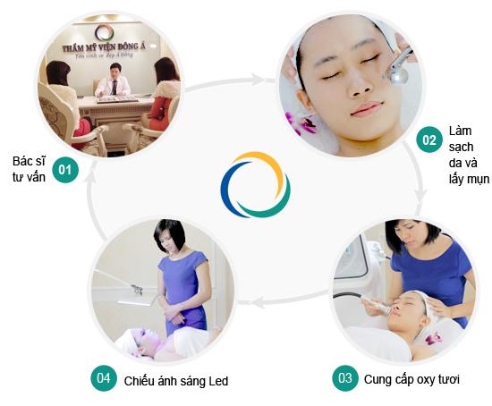 Quy trình điều trị mụn CN Blue Light