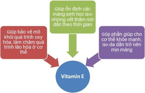 Tại sao Vitamin E có thể trị mụn?